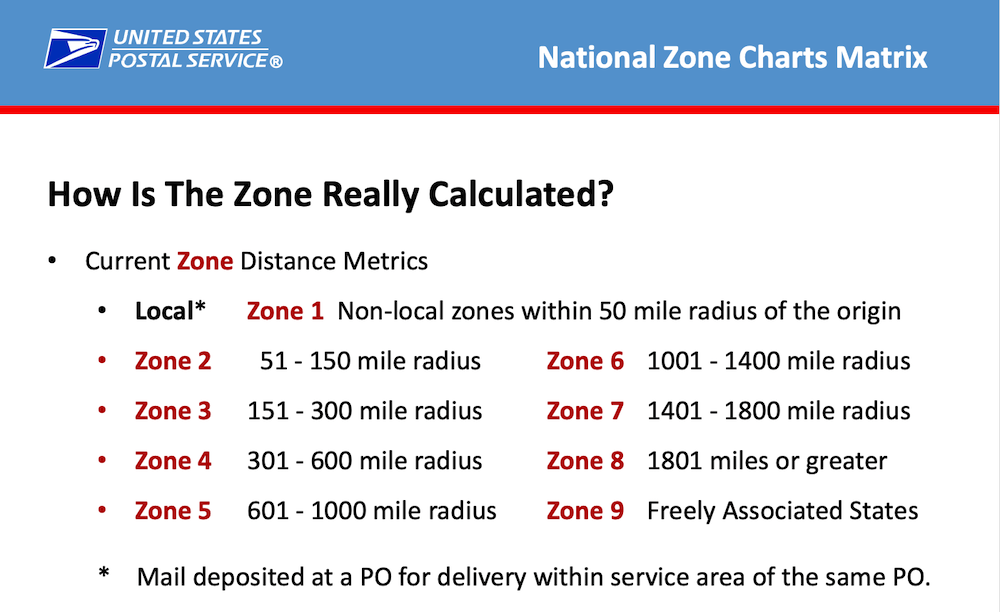 What You Need to Know About the June 23, 2019 USPS Rate change