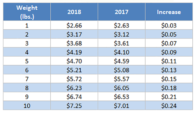 USPS Rate Changes January 21 2018